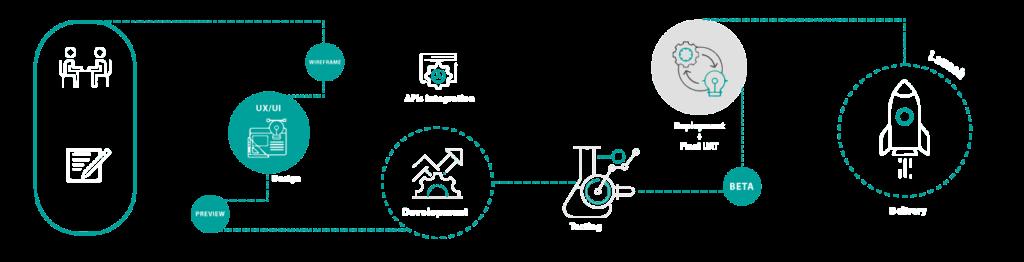 Implementation Process desktop