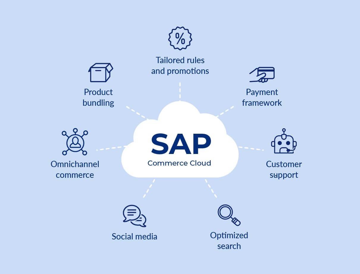 SAP Commerce Cloud-right