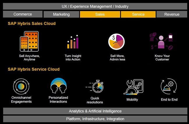 SAP Sales & Service Cloud-right