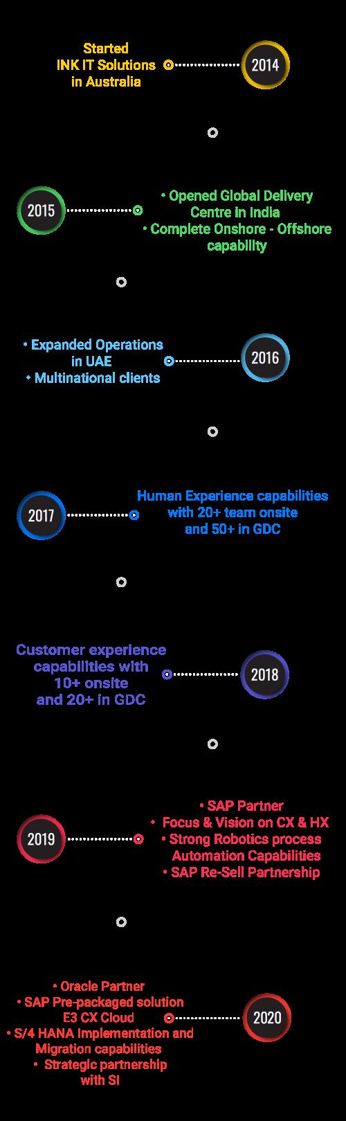 company milestone
